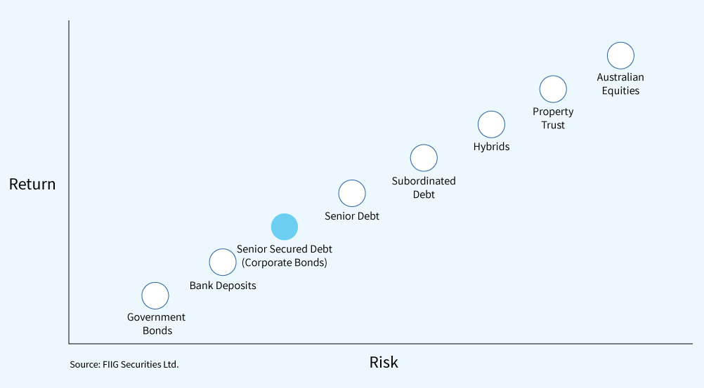 risk-versus-return-graph