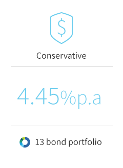 Wholesale Sample Bond Portfolio - Conservative