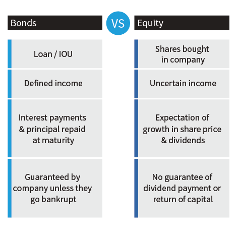 bond-equity-table